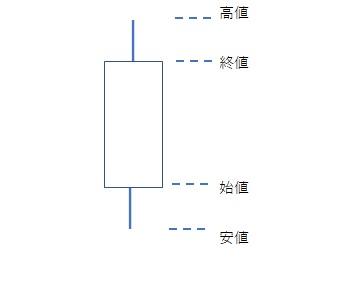 ローソク足,初心者,見方 6